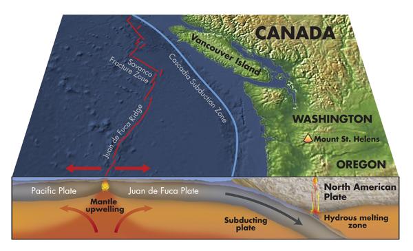 Pacific Coast Earthquake Faults
