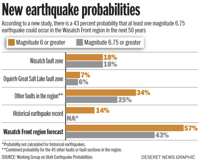 earthquake study utah